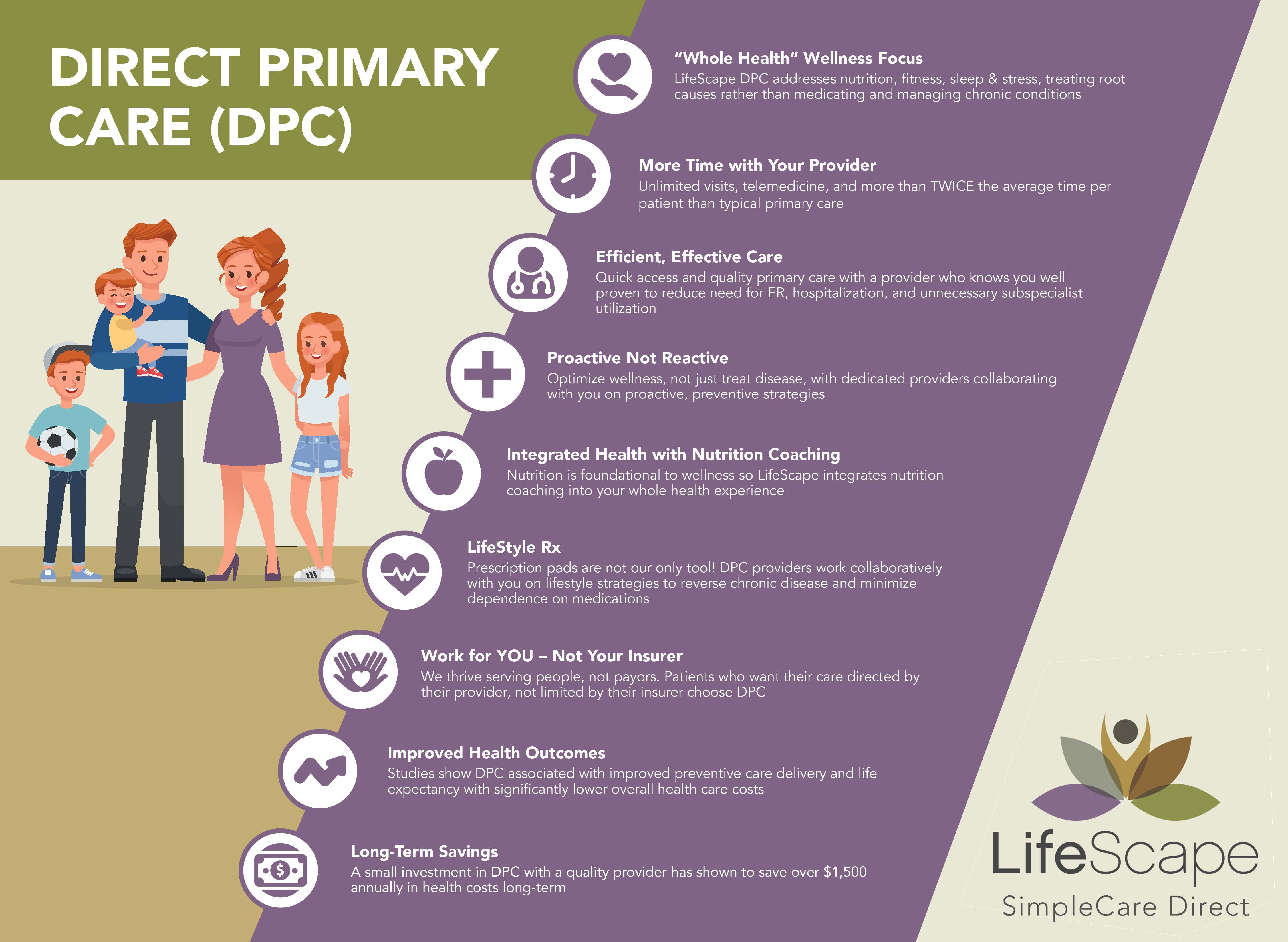 Direct Primary Care-Infographic-1